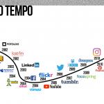 Tendências em redes sociais